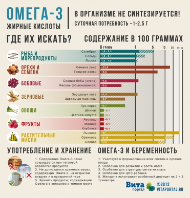 omega-3_where_to_look
